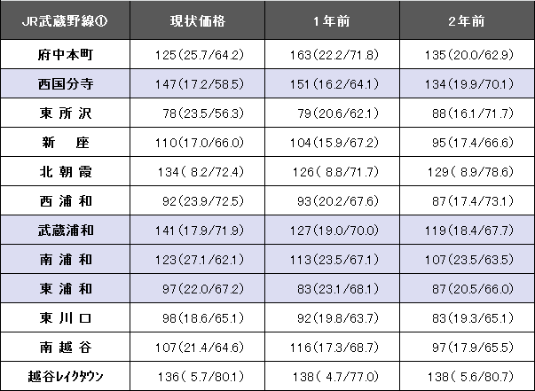 JR武蔵野線①revised3.png