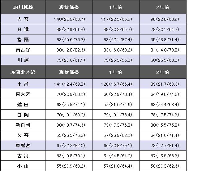 JR川越線・東北本線revised②.png