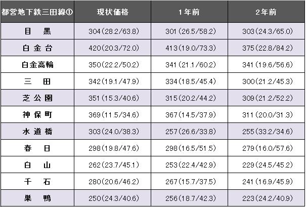 都営地下鉄三田線①.png