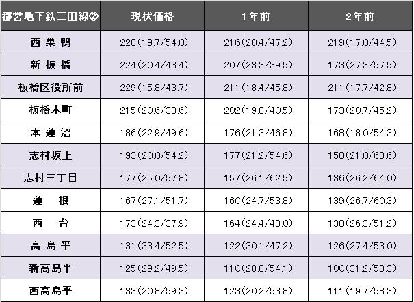 都営地下鉄三田線2.png