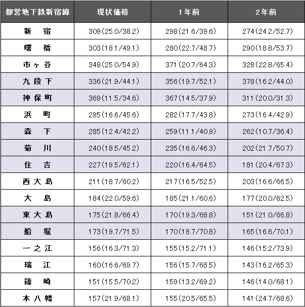 都営地下鉄新宿線2.png