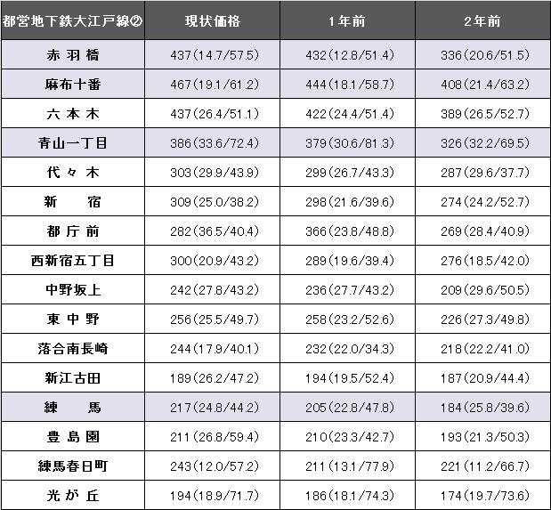 都営地下鉄大江戸線2.png