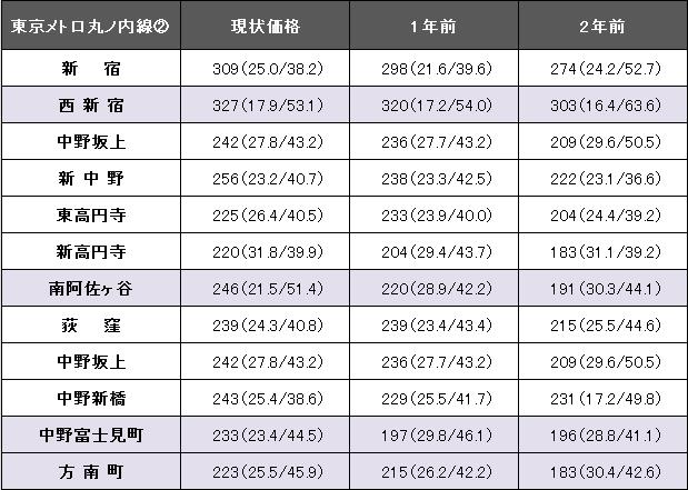 東京メトロ丸の内線②.png