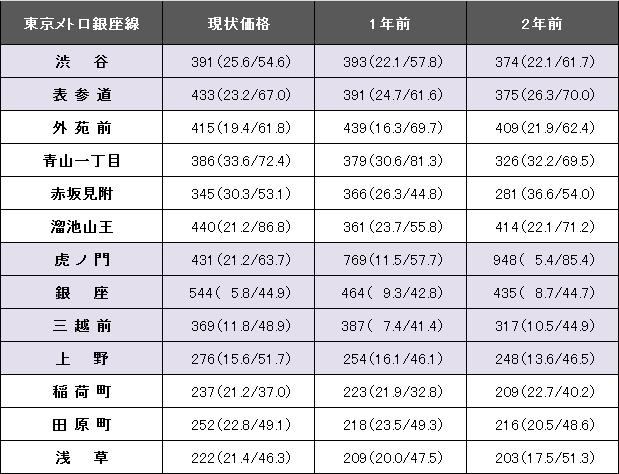 東京メトロ銀座線.png