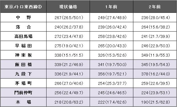 東京メトロ東西線①.png
