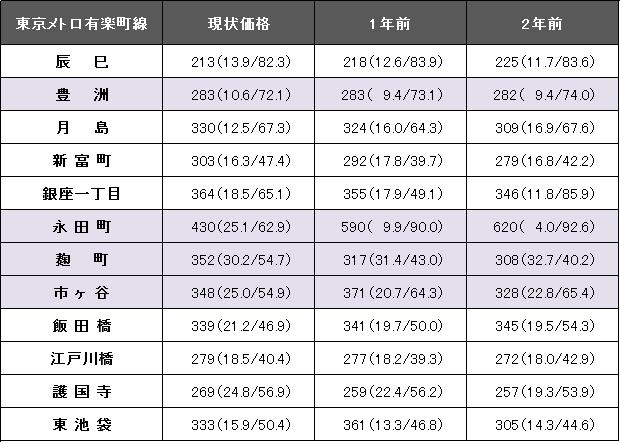 東京メトロ有楽町線.png