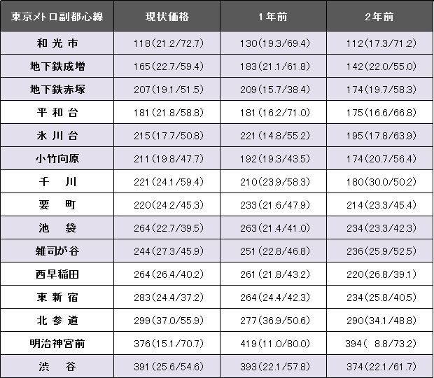 東京メトロ副都心線.png