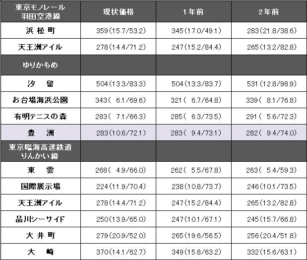 東京モノレール・ゆりかもめ・りんかい線.png