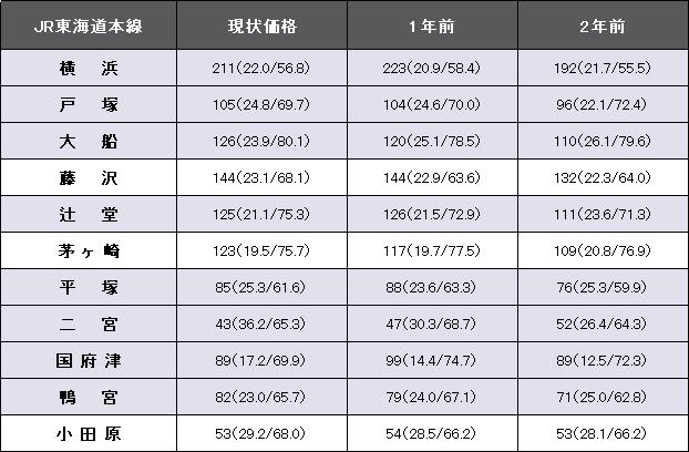 JR東海道本線.png