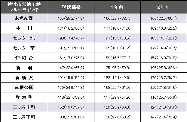 横浜市営地下鉄ブルーライン①.png