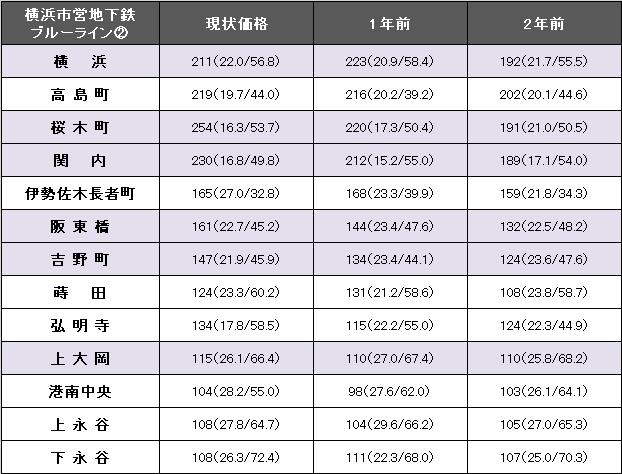 横浜市営地下鉄ブルーライン②.png