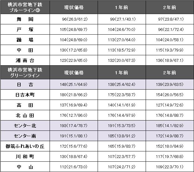 横浜市営地下鉄ブルーライン③、グリーンライン.png
