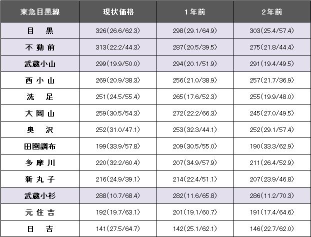 東急目黒線.png