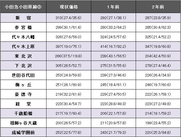 小田急小田原線①.png