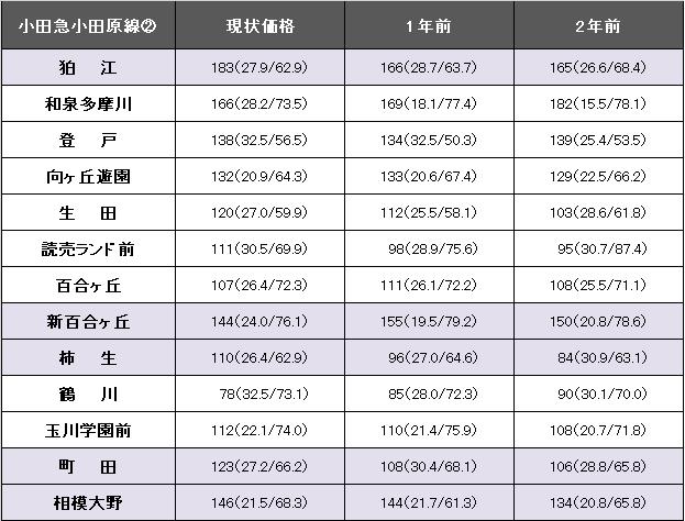 小田急小田原線2.png