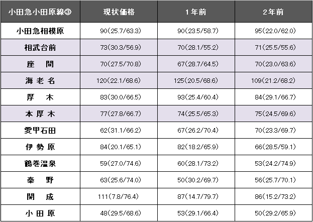 小田急小田原線③.png
