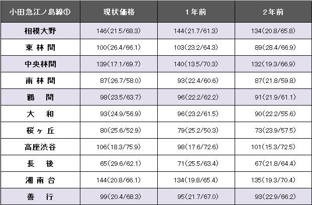 小田急江ノ島線①.png