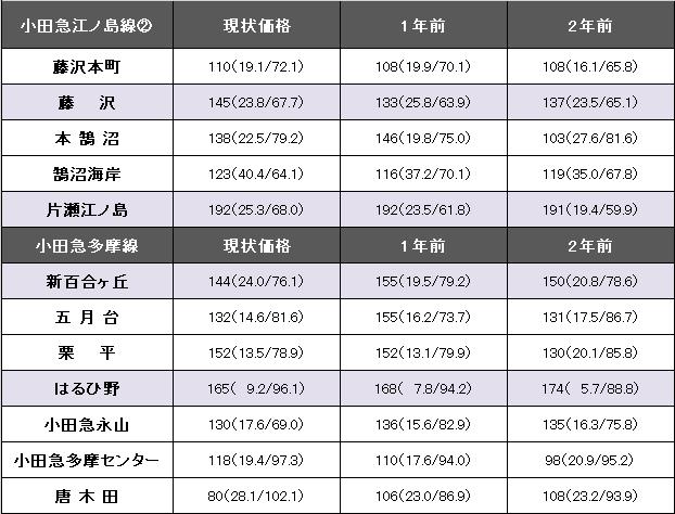 小田急江ノ島線②、多摩線1.png
