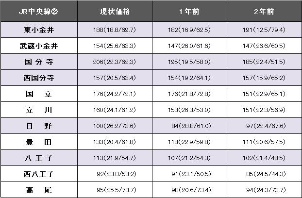 JR中央線②.png
