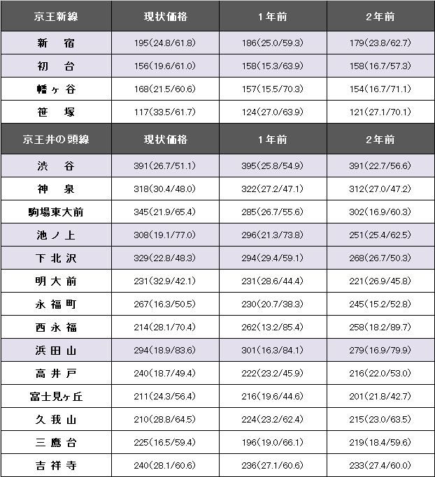 京王新線、井の頭線.png