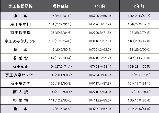 京王相模原線1.png