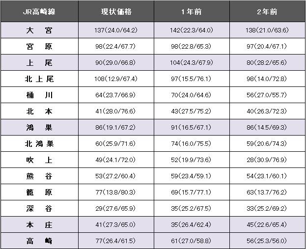 JR高崎線2.png