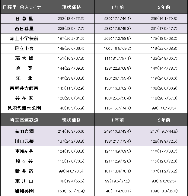 日暮里・舎人ライナー、埼玉高速鉄道.png