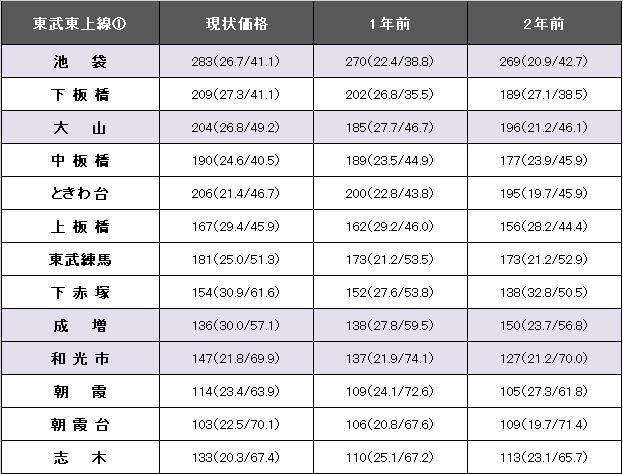 東武東上線①.png