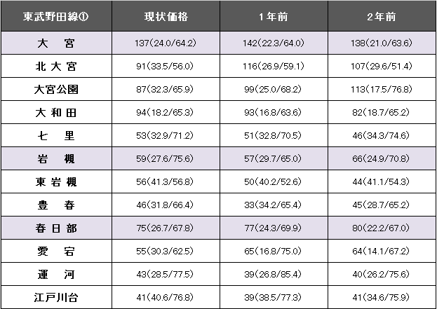 東武野田線①.png