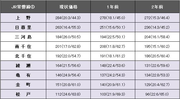 JR常磐線①.png