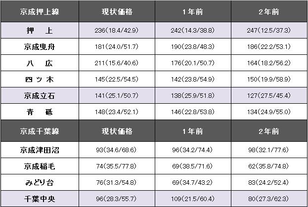 京成押上線・京成千葉線.png