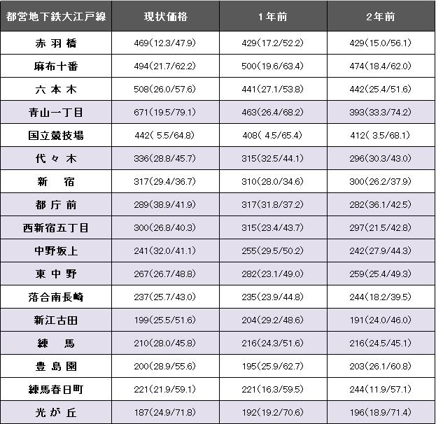 都営地下鉄大江戸線②.png