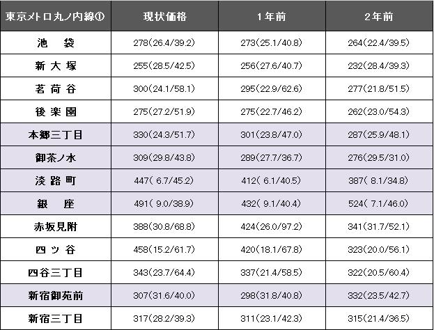 東京メトロ丸の内線①.png