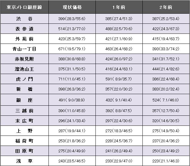 東京メトロ銀座線1.png