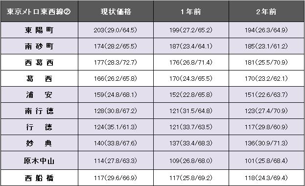 東京メトロ東西線②.png