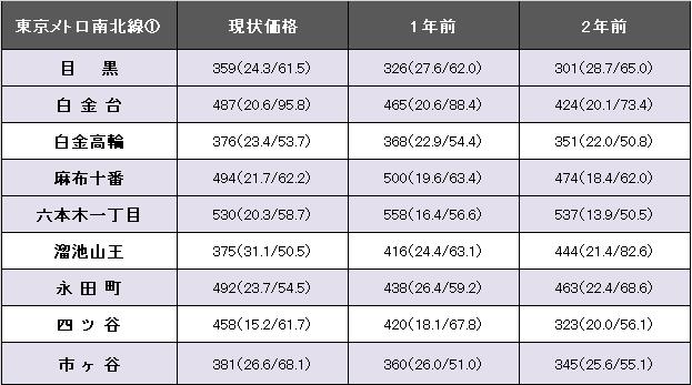 東京メトロ南北線①.png