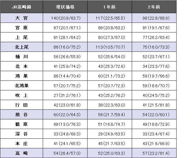 JR高崎線.png