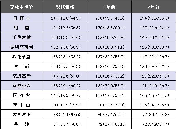 京成本線①.png