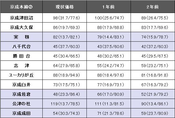 京成本線②revised.png