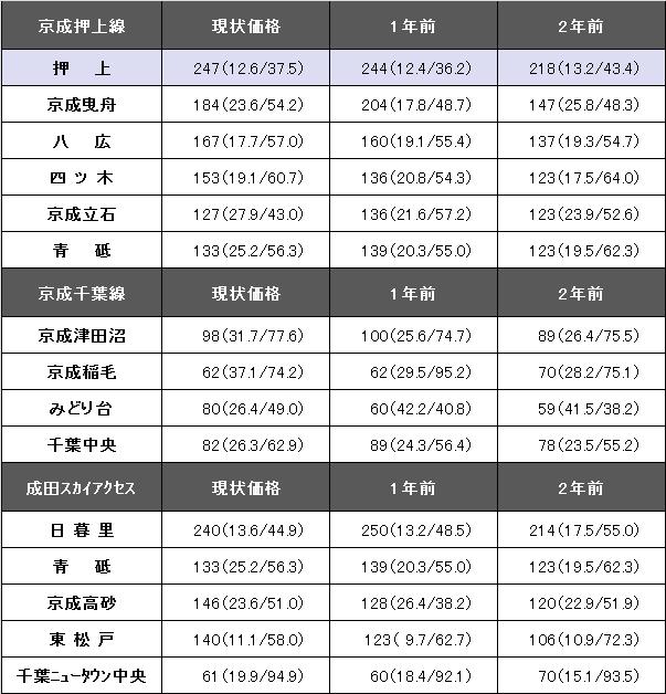 京成押上線・京成千葉線・成田スカイアクセスrevised.png