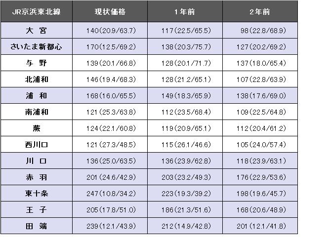 JR京浜東北線revised.png