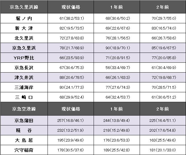 京急久里浜線、京急空港線.png