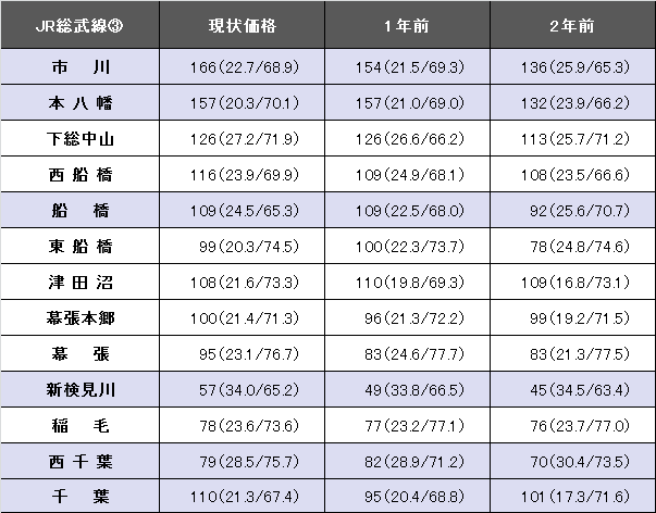 JR総武線③revised.png