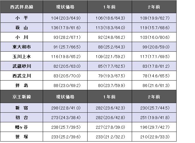 西武拝島線、京王新線revised②.png