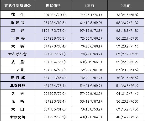 東武伊勢崎線②.png